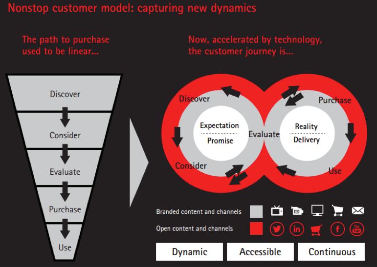 Nonstop customer model: capturing new dynamics