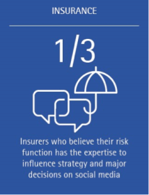 1/3 of insurers believe their risk function has the expertise to influence strategy and major decisions on social media.