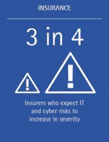 Insurers believe risk is increasing