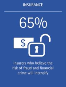 Insurers believe risk is increasing (Stat 2)