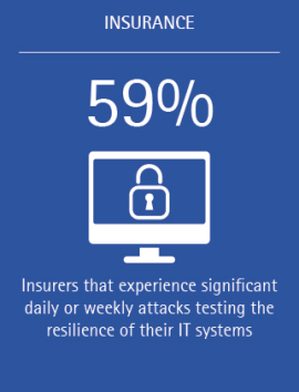 Can internal testing and intentional failures improve insurer resilience Accenture INS (Figure 1)