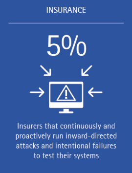 Can internal testing and intentional failures improve insurer resilience Accenture INS (Figure 2)