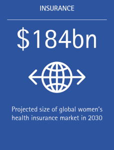 The global women's health insurance market is projected to grow $184 billion by 2030.