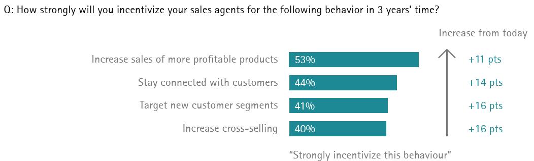 Reimagining insurance distribution - incentivize sales agents behavior