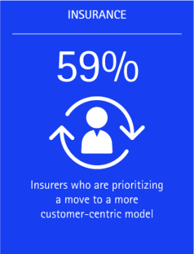 59% of insurers are prioritizing a move to a more customer-centric model