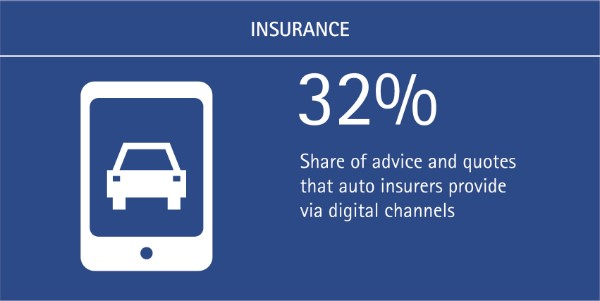 Simplicity is Key for Digital Channels: 32% of auto insurer advice and quotes are shared via digital channels