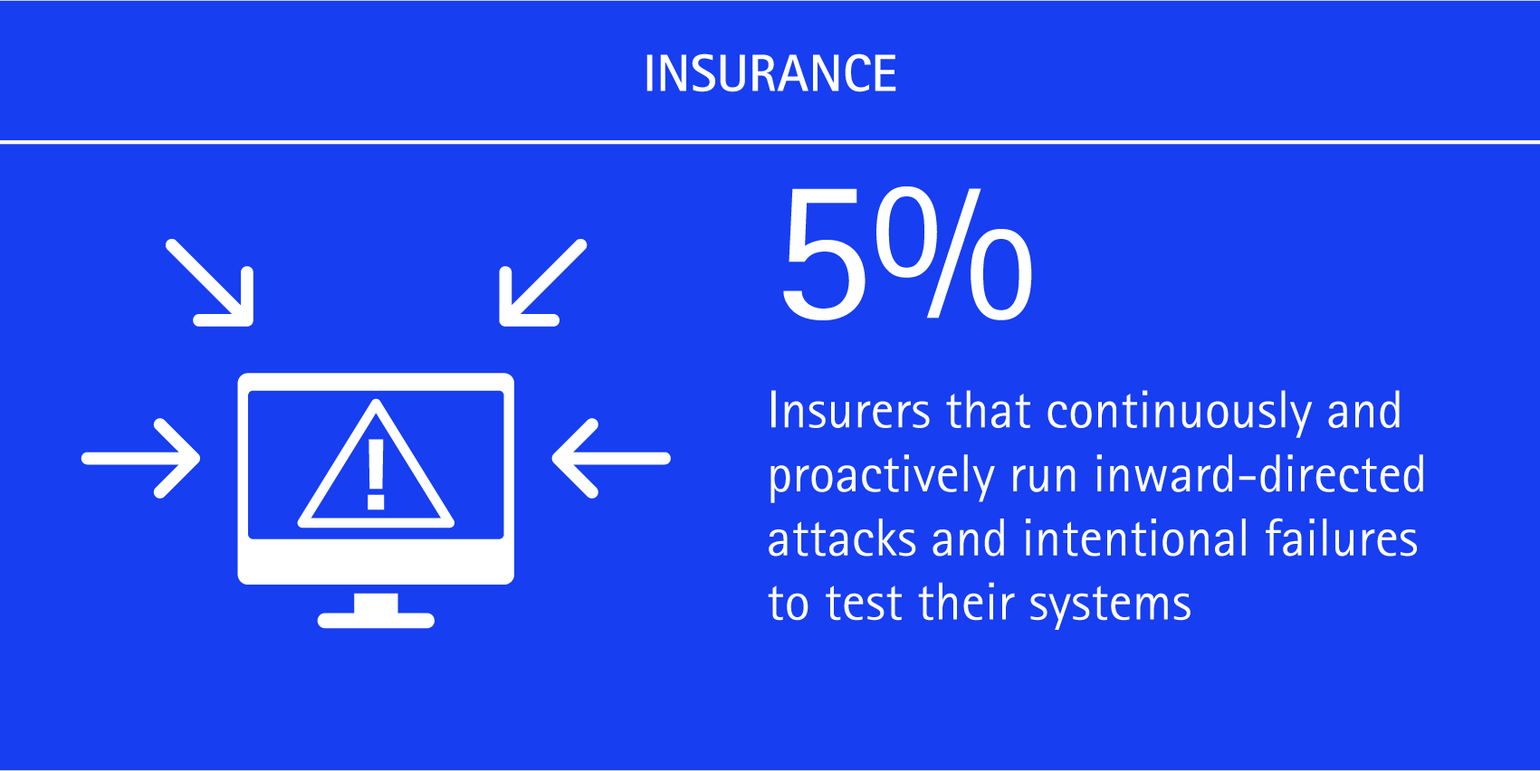5% of insurers that continuously and proactively run inward-directed attached and intentional failures to test their systems.