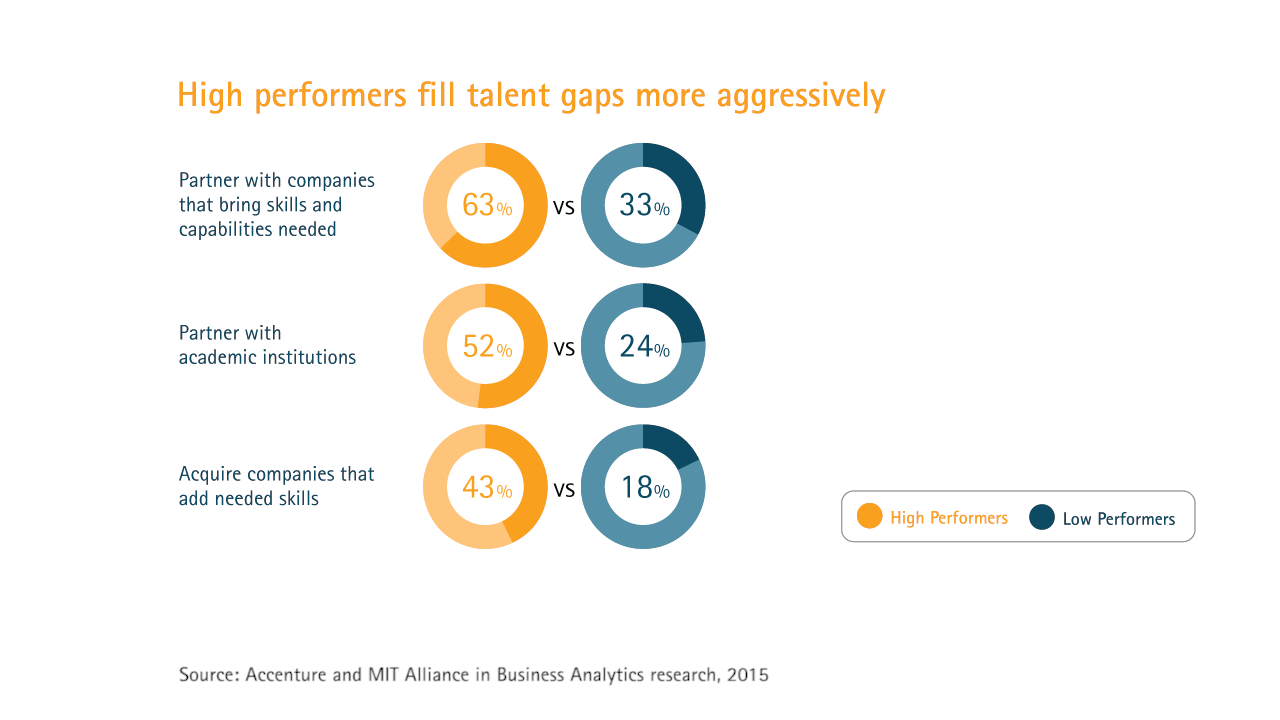 High performers fill talent gaps more aggressively