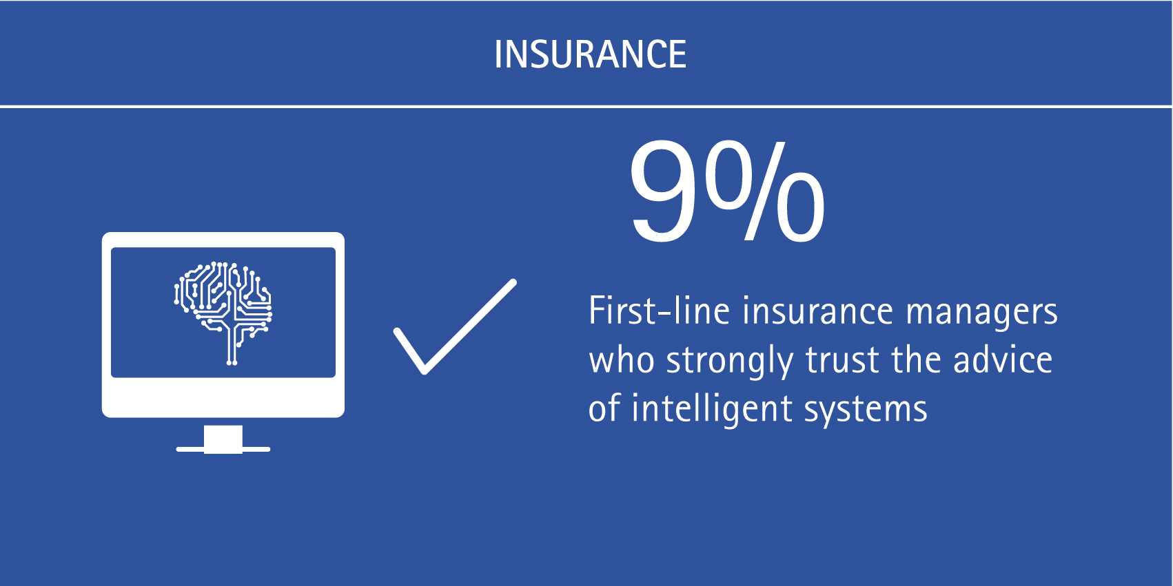 9% of first-line insurance managers strongly trust the advice of intelligent systems