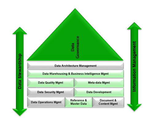 Data governance is vital for insurers as they venture into the digital economy _De Jong (Figure 1)