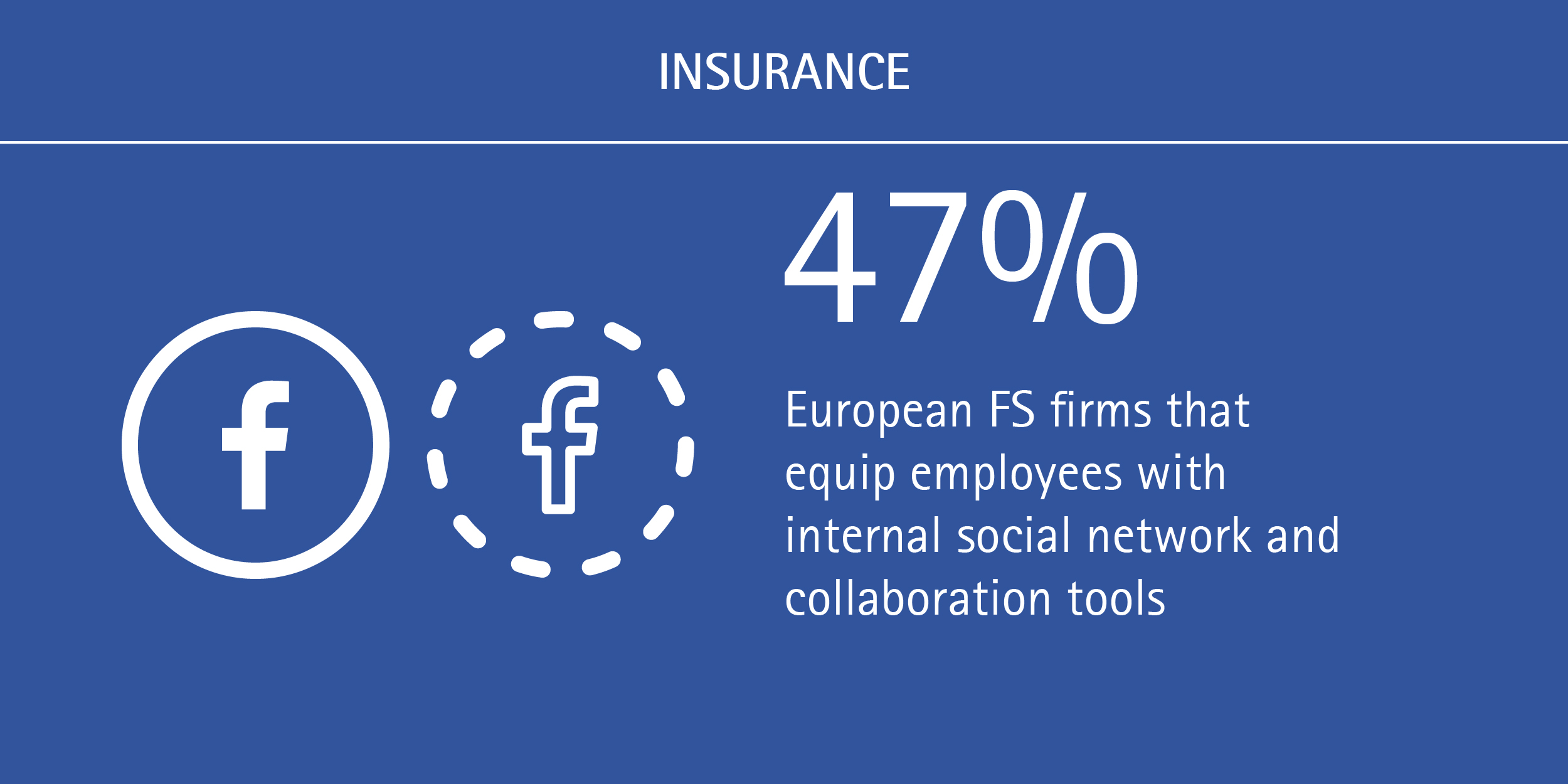 For European insurers and banks, it's time to bring digital in-house - European firms that equip employees with internal social network and collaboration tools