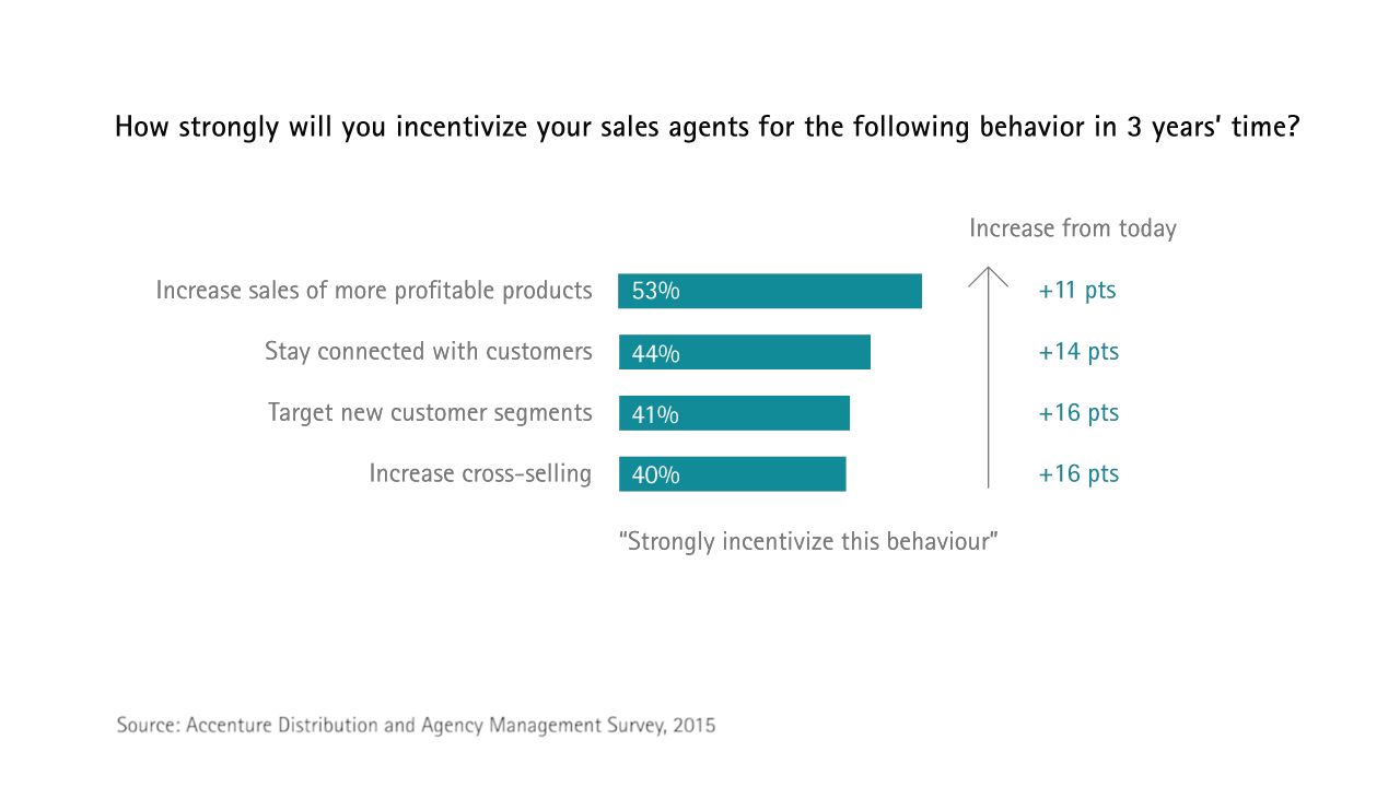 How strongly will you incentivize your sales agents for the following behavior in 3 years' time?
