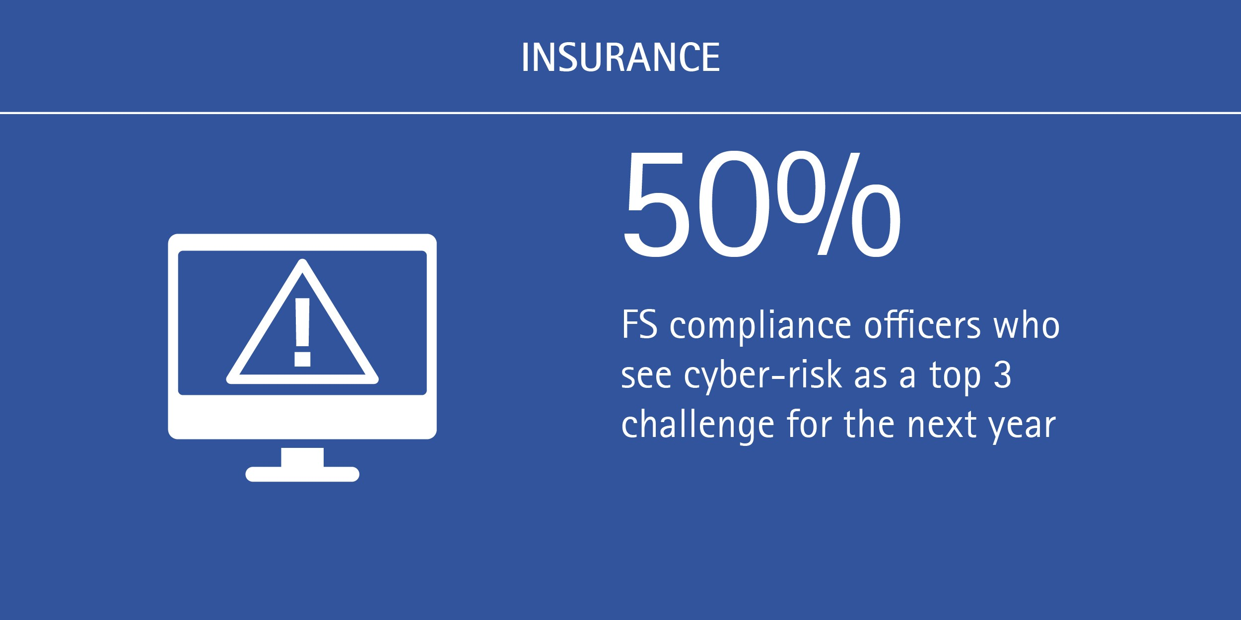 50% of FS compliance officers see cyber-risk as a top 3 challenge for the next year