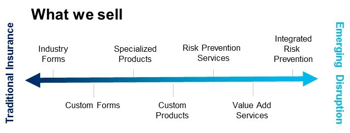 Y Axis: What We Sell