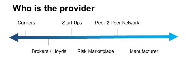 Z Axis: Who is the provider?