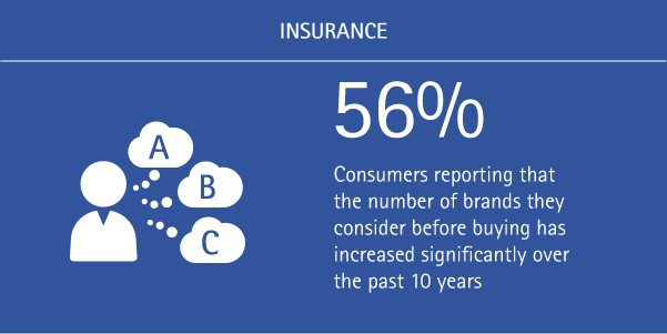 56% of consumers report that the number of brands they consider before buying has increased significantly over the past 10 years.