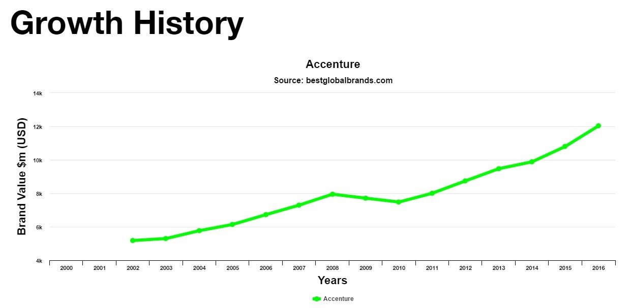 Accenture rated 37 in interbrand best global brands - growth history