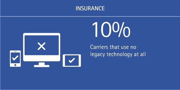 10% of carriers use no legacy technology at all