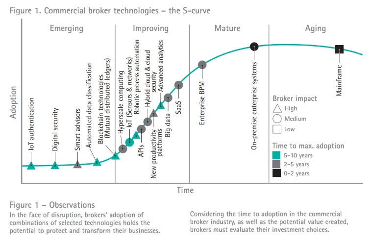 Plotting Technology Adoption Trends in Insurance - Commercial Broker technologies S-curve