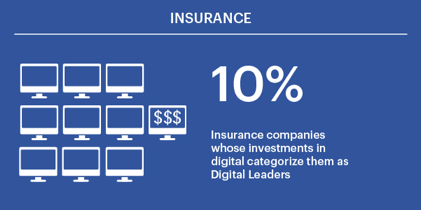 Focusing on digital multipliers is the future of insurance Figure 2