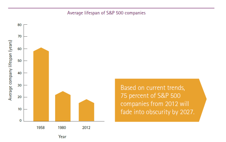 Strong partnerships protect against growing industry disruption - average lifespan of s&p 500 companies