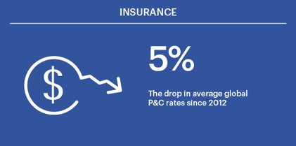 The average global P&C rates dropped 5% since 2012