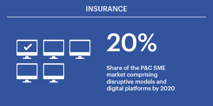 20% of the P&C SME market will be made up of disruptive models and digital platforms by 2020