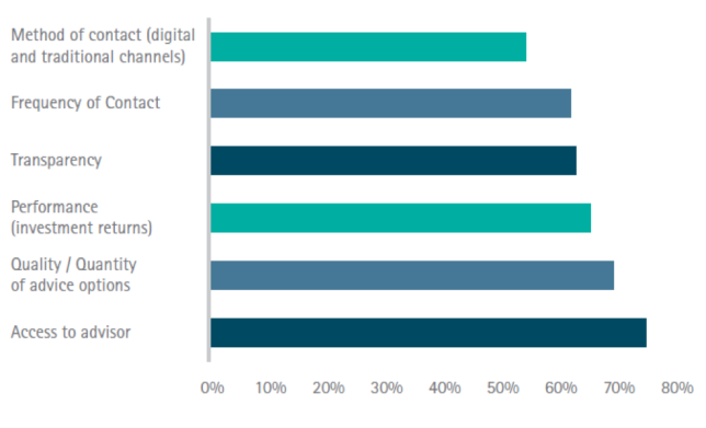 Digital technology boom - Most important components of client-advisor relationship