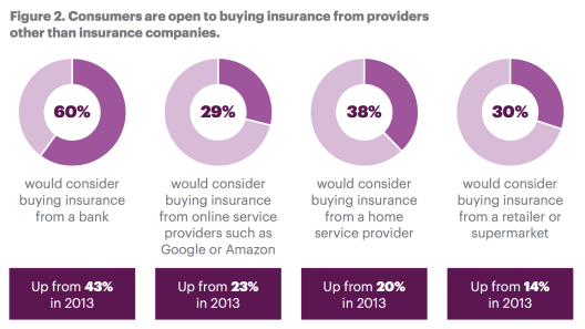 Figure 2. Consumers are open to buying insurance from providers other than insurance companies