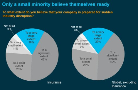 Only a small minority believe themselves ready for sudden industry disruption