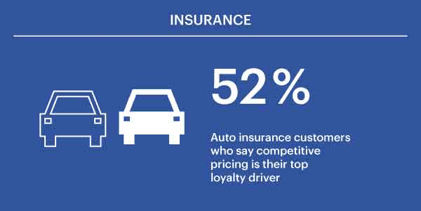 52% of auto insurance customers say competitive pricing is their top loyalty driver