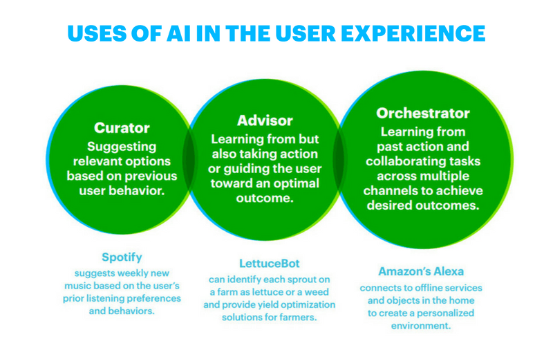 Uses of AI in the user experience