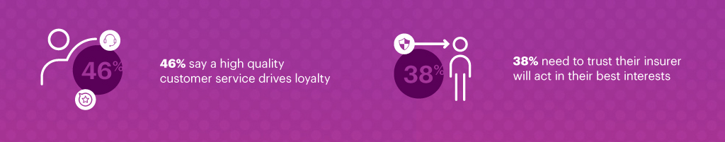 Almost half of Quality Seekers report that high quality customer service drives loyalty, while 38 percent say they need to trust their insurer to act in their best interests.
