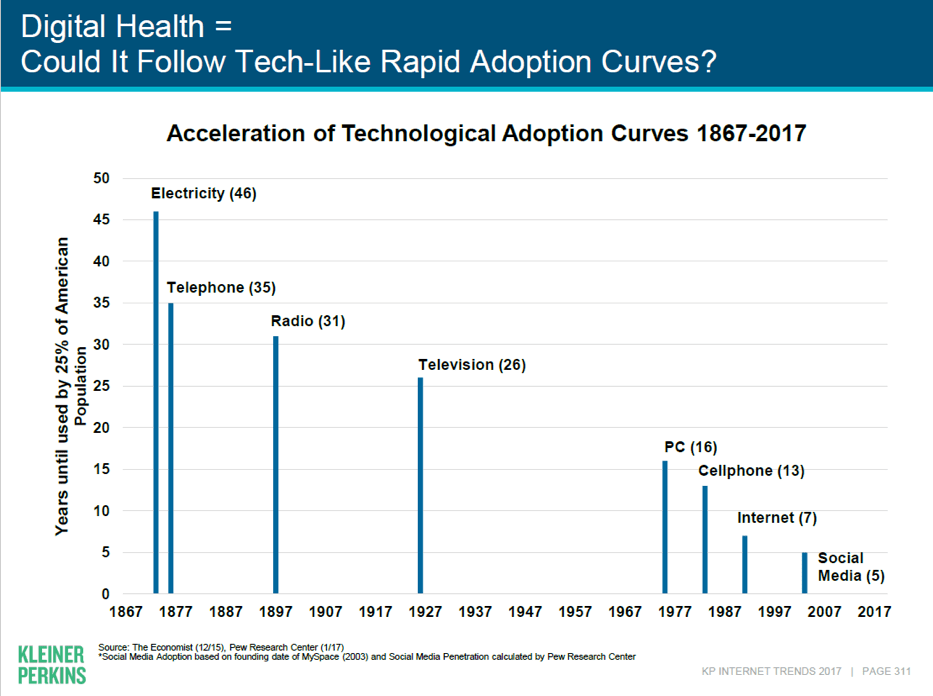 Acceleration of technological adoption curves 1867-2017. Digital Health, could it follow tech-like rapid adoption curves?