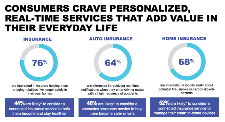 Consumers crave personalized, real-time services that add value to their everyday life.