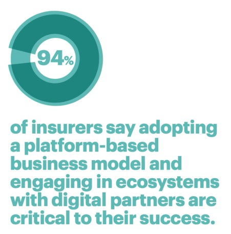 94 percent of insurers say adopting a platform-based business model and engaging in ecosystems with digital partners are critical to their success.