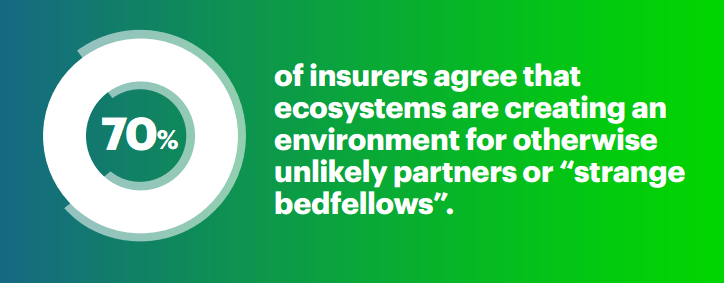 70 percent of insurers agree that ecosytems are creating an environmnt for otherwise unlikely partners