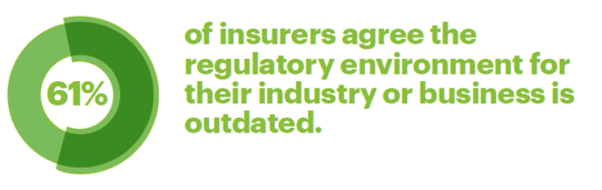 61 percent of insurers agree the regulatory environment for their industry or business is outdated.