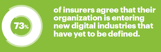 73 of insurers agree that their organization is entering new digital industries that organization is entering new digital industries that have yet to be defined.