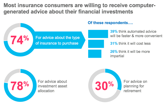 Most insurance consumers are willing to receive computer generated advice about their financial investments; 74 percent for advice about the type of insurance to purchase, 78 percent for advice about investment asset allocation, and 30 percent for advice on planning for retirement.