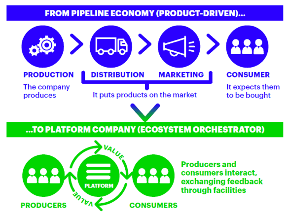The illustration below shows that most of the value generated in a platform economy comes not from profit mark-ups on products but from an on-going flow of digital services between producers and customers.