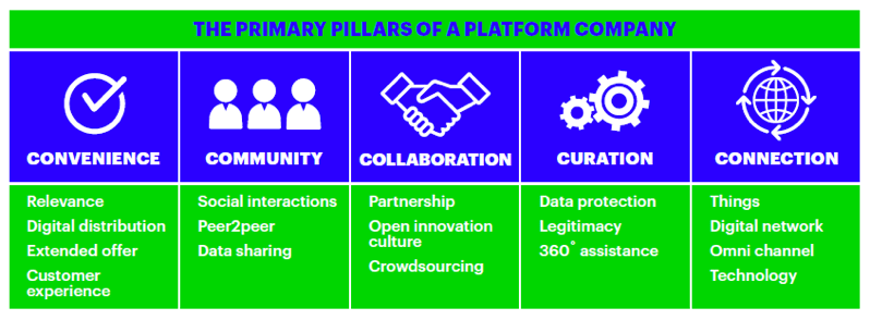 The primary pillars of a platform economy: convenience, community, collaboration, curation, connection.