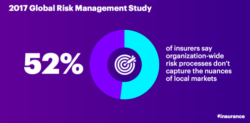 2017 Global Risk Management Study: 52 percent of insurers say organization-wide risk processes don't capture the nuances of local markets.