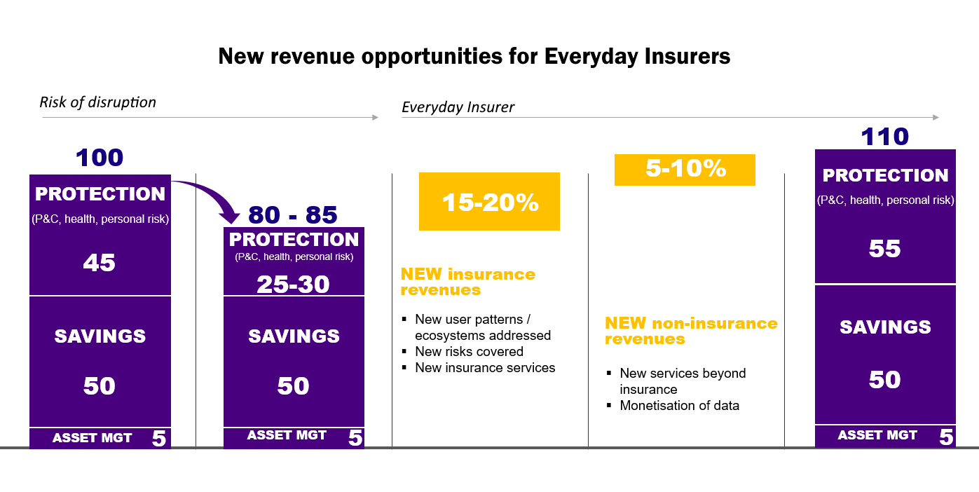 New revenue opportunities for Everyday Insurers