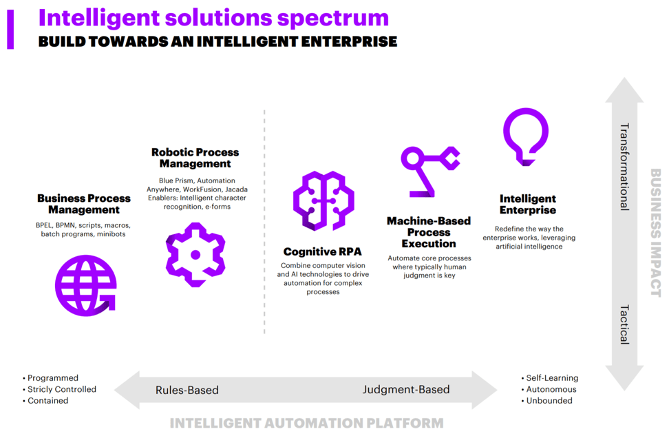 Intelligent solutions spectrum: Build towards an intelligent enterprise