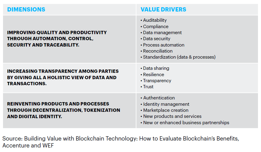 Ultimate Guide To Blockchain In Insurance Accenture Insurance Blog