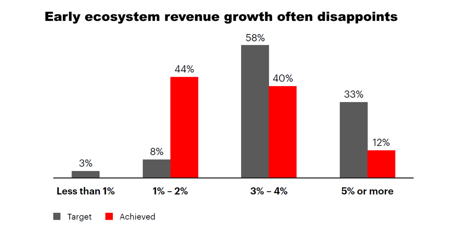 Accenture research shows that early ecosystem revenue growth often disappoints.