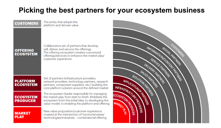 Picking the best partners for your ecosystem business.