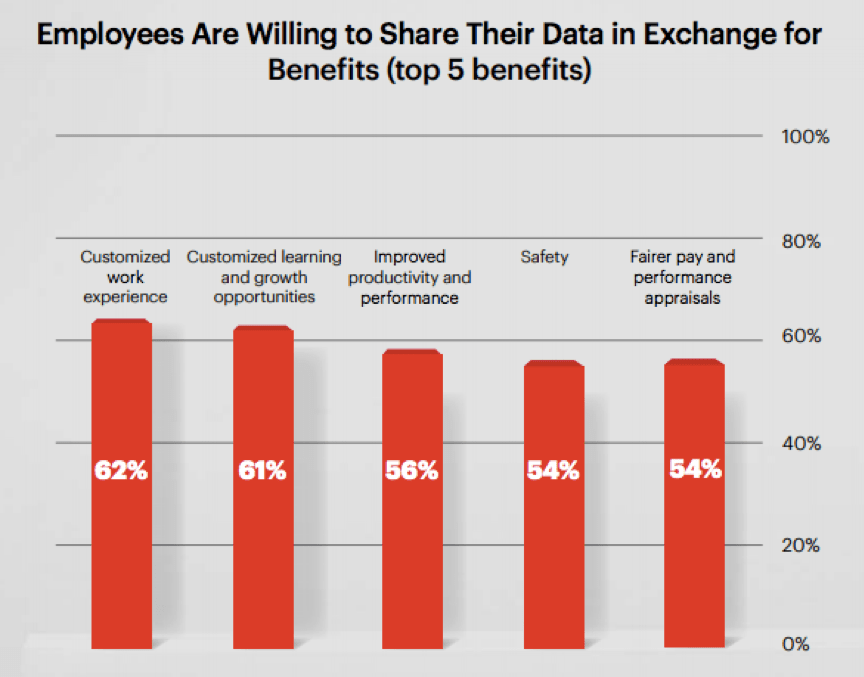 Employees are willing to share their data in exchange for benefits- here are the top 5 benefits.