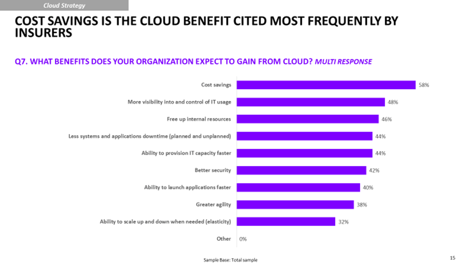 Graph showing cost savings is the cloud benefit cited most frequently by insurers